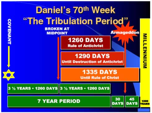 70th Week of Daniel