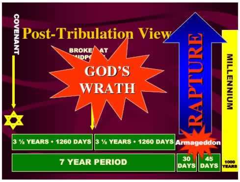 Post-Tribulation Rapture