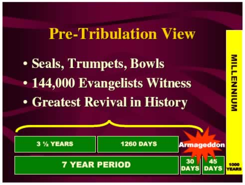 Pre-Tribulation Events